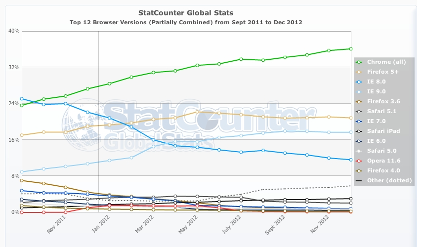 Ie7 market share aaron vanderzwan for Statcounter global stats